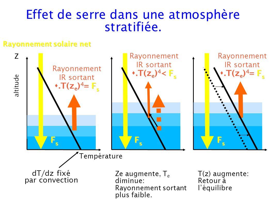 Rayonnement solaire net dT/dz fixé par convection Rayonnement IR sortant F s.T(z e ) 4 = F s FsFsFsFs Rayonnement IR sortant F s.T(z e ) 4 < F s FsFsFsFs Rayonnement IR sortant F s.T(z e ) 4 = F s FsFsFsFs Ze augmente, T e diminue: Rayonnement sortant plus faible.