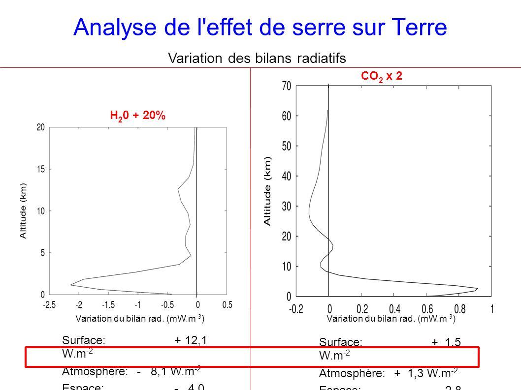 Analyse de l effet de serre sur Terre Variation des bilans radiatifs Surface: + 12,1 W.m -2 Atmosphère:- 8,1 W.m -2 Espace: - 4,0 W.m -2 Variation du bilan rad.