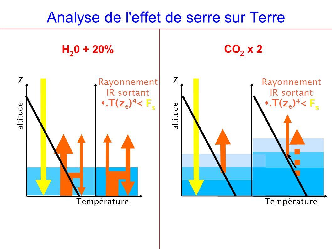 Analyse de l effet de serre sur Terre H 2 0 + 20% CO 2 x 2 Rayonnement IR sortant F s.T(z e ) 4 < F s Température Z altitude Z Température Z altitude Z Rayonnement IR sortant F s.T(z e ) 4 < F s