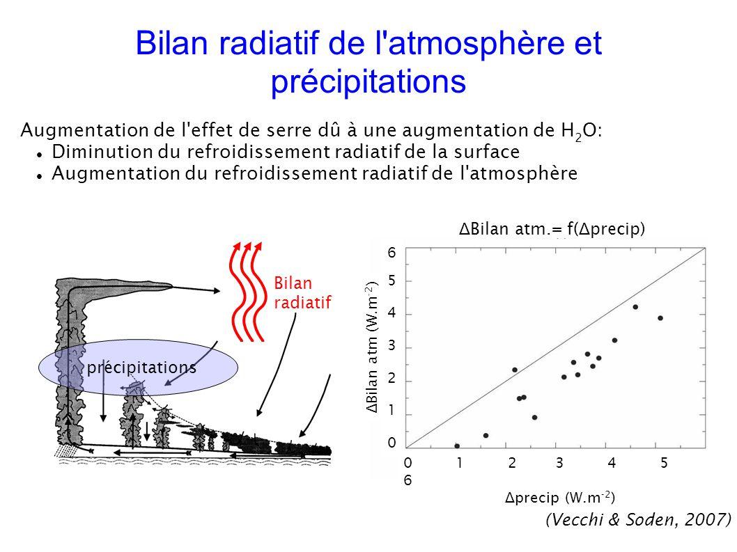 précipitations Bilan radiatif (Vecchi & Soden, 2007) Δ Bilan atm.= f( Δ precip) 0 1 2 3 4 5 6 Δ precip (W.m -2 ) 65432106543210 Δ Bilan atm (W.m -2 ) Bilan radiatif de l atmosphère et précipitations Augmentation de l effet de serre dû à une augmentation de H 2 O: Diminution du refroidissement radiatif de la surface Augmentation du refroidissement radiatif de l atmosphère
