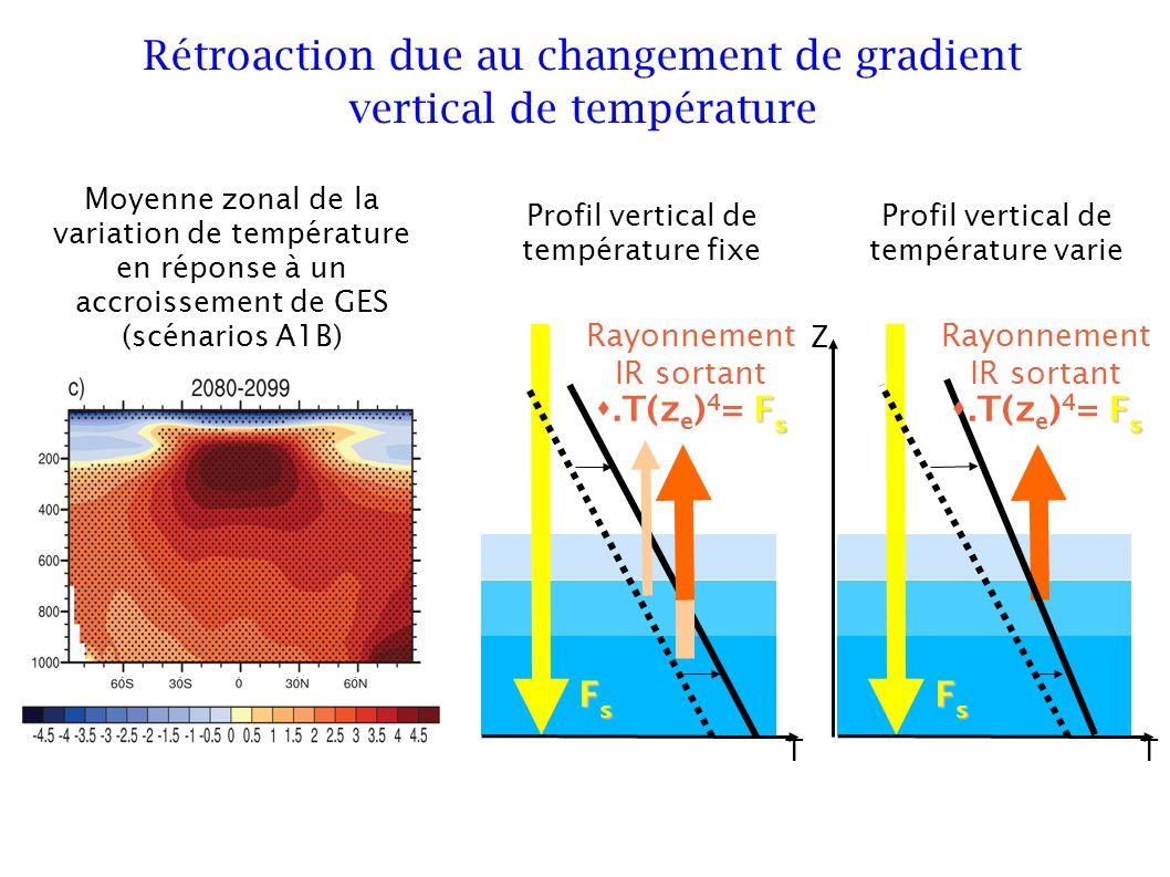 Rayonnement IR sortant F s.T(z e ) 4 = F s FsFsFsFs Rétroaction due au changement de gradient vertical de température Profil vertical de température fixe Rayonnement IR sortant F s.T(z e ) 4 = F s FsFsFsFs Profil vertical de température varie TT Z Moyenne zonal de la variation de température en réponse à un accroissement de GES (scénarios A1B)