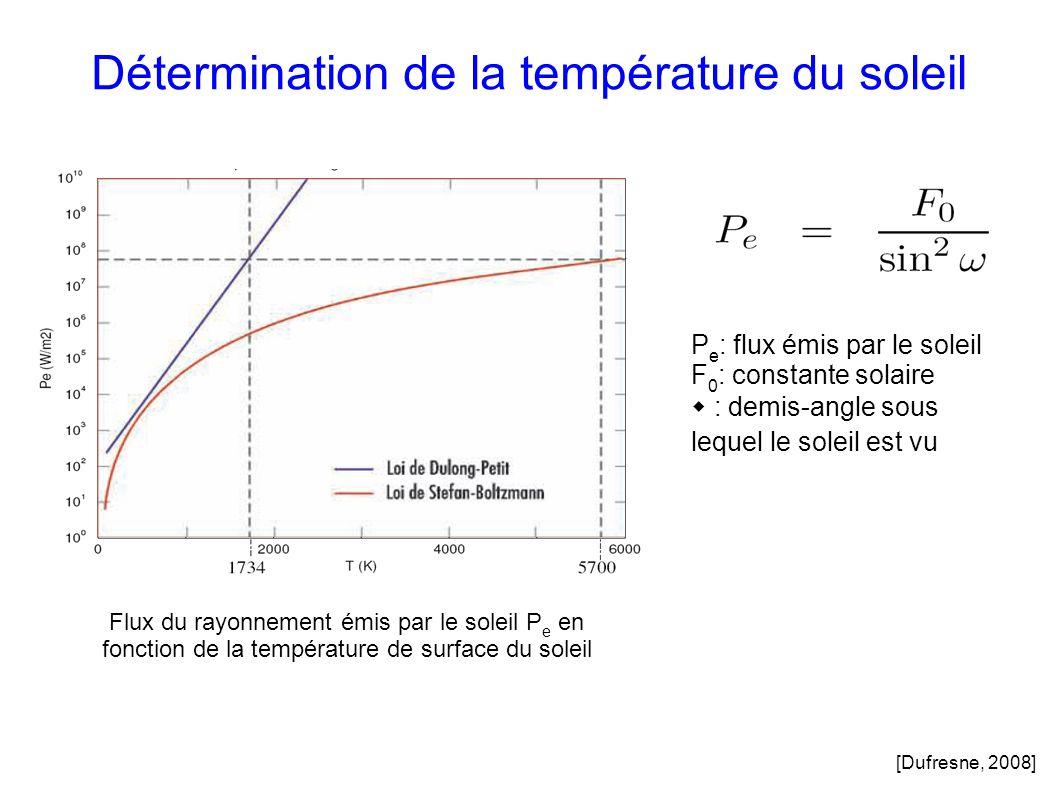 Détermination de la température du soleil Flux du rayonnement émis par le soleil P e en fonction de la température de surface du soleil P e : flux émis par le soleil F 0 : constante solaire w : demis-angle sous lequel le soleil est vu [Dufresne, 2008]
