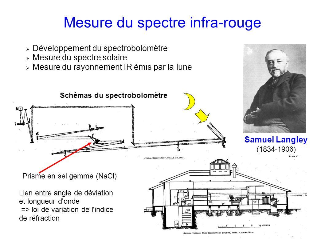 Mesure du spectre infra-rouge Samuel Langley (1834-1906) Développement du spectrobolomètre Mesure du spectre solaire Mesure du rayonnement IR émis par la lune Schémas du spectrobolomètre Prisme en sel gemme (NaCl) Lien entre angle de déviation et longueur d onde => loi de variation de l indice de réfraction
