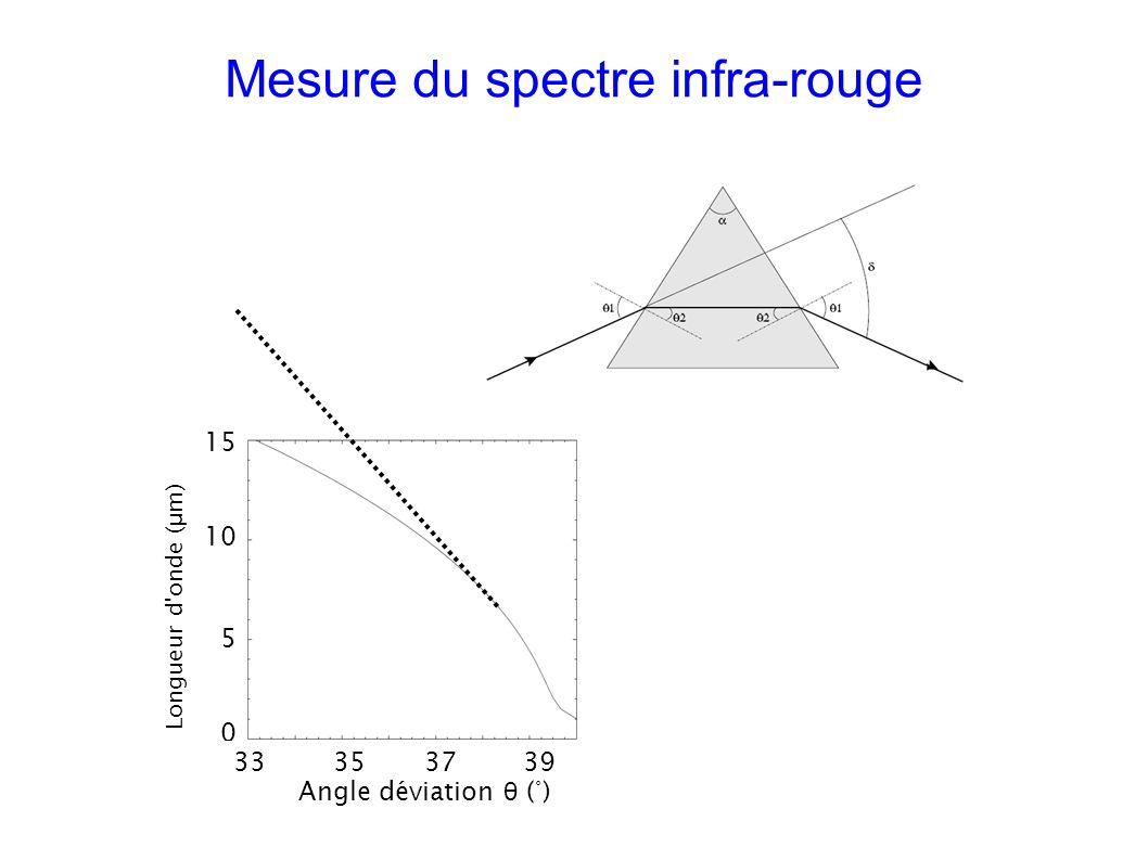 Mesure du spectre infra-rouge Longueur d onde ( μ m) 15 10 5 0 33 35 37 39 Angle déviation θ (°)