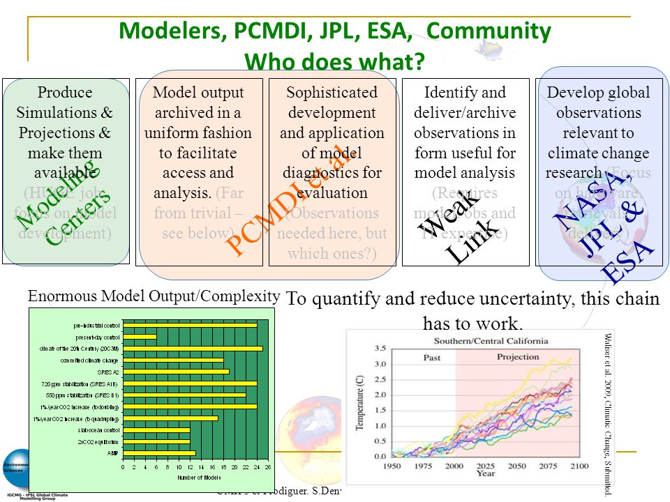 CMIP5 et Prodiguer. S.Denvil et al. IPSL 2012. 25 PCMDI et al. NASA, JPL & ESA Modeling Centers Weak Link Modelers, PCMDI, JPL, ESA, Community Who doe
