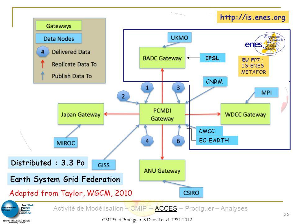 Activité de Modélisation – CMIP – ACCÈS – Prodiguer – Analyses CMIP5 et Prodiguer. S.Denvil et al. IPSL 2012. 26 IPSL CNRM EC-EARTH CMCC http://is.ene