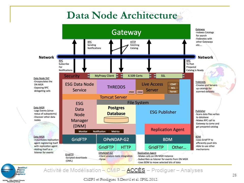 Activité de Modélisation – CMIP – ACCÈS – Prodiguer – Analyses CMIP5 et Prodiguer. S.Denvil et al. IPSL 2012. 28 Data Node Architecture