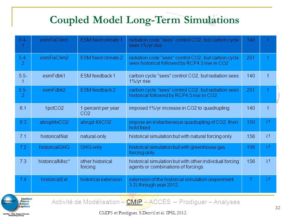 Activité de Modélisation – CMIP – ACCÈS – Prodiguer – Analyses CMIP5 et Prodiguer. S.Denvil et al. IPSL 2012. 32 5.4- 1 esmFixClim1ESM fixed climate 1