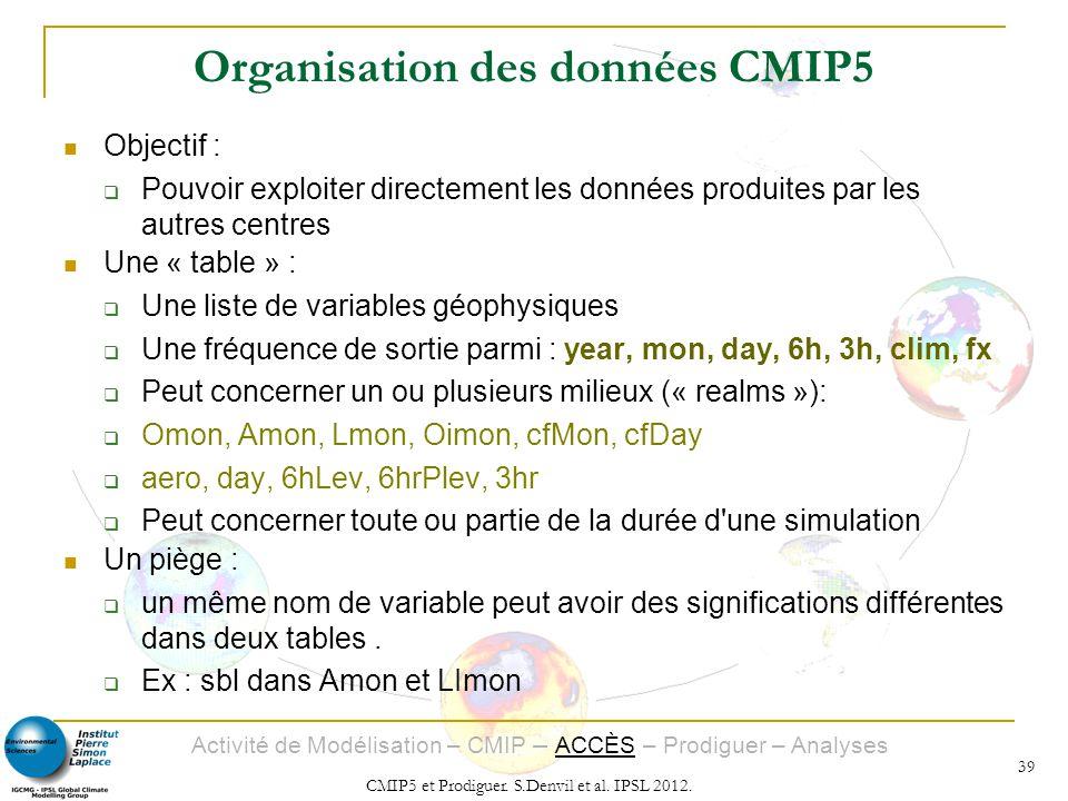 Activité de Modélisation – CMIP – ACCÈS – Prodiguer – Analyses CMIP5 et Prodiguer. S.Denvil et al. IPSL 2012. 39 Organisation des données CMIP5 Object