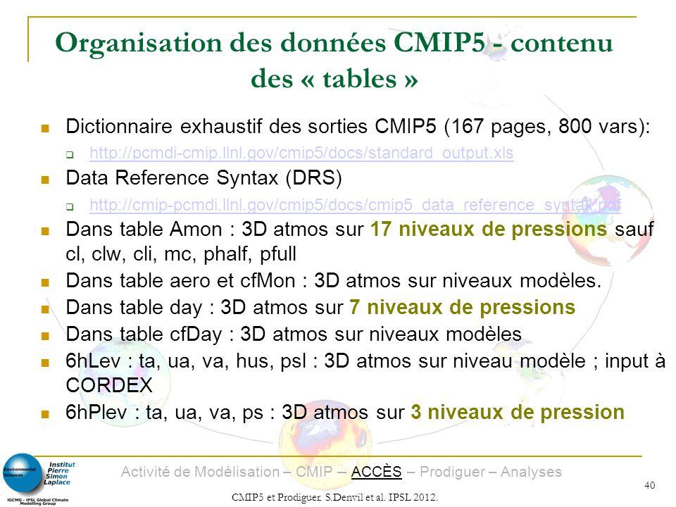 Activité de Modélisation – CMIP – ACCÈS – Prodiguer – Analyses CMIP5 et Prodiguer. S.Denvil et al. IPSL 2012. 40 Organisation des données CMIP5 - cont