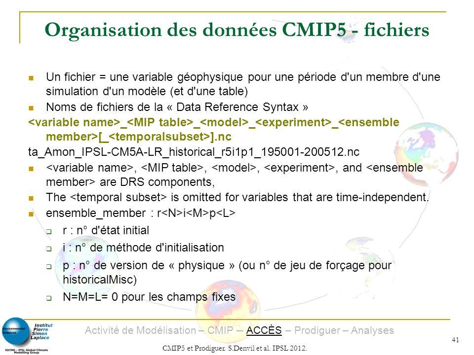 Activité de Modélisation – CMIP – ACCÈS – Prodiguer – Analyses CMIP5 et Prodiguer. S.Denvil et al. IPSL 2012. 41 Organisation des données CMIP5 - fich