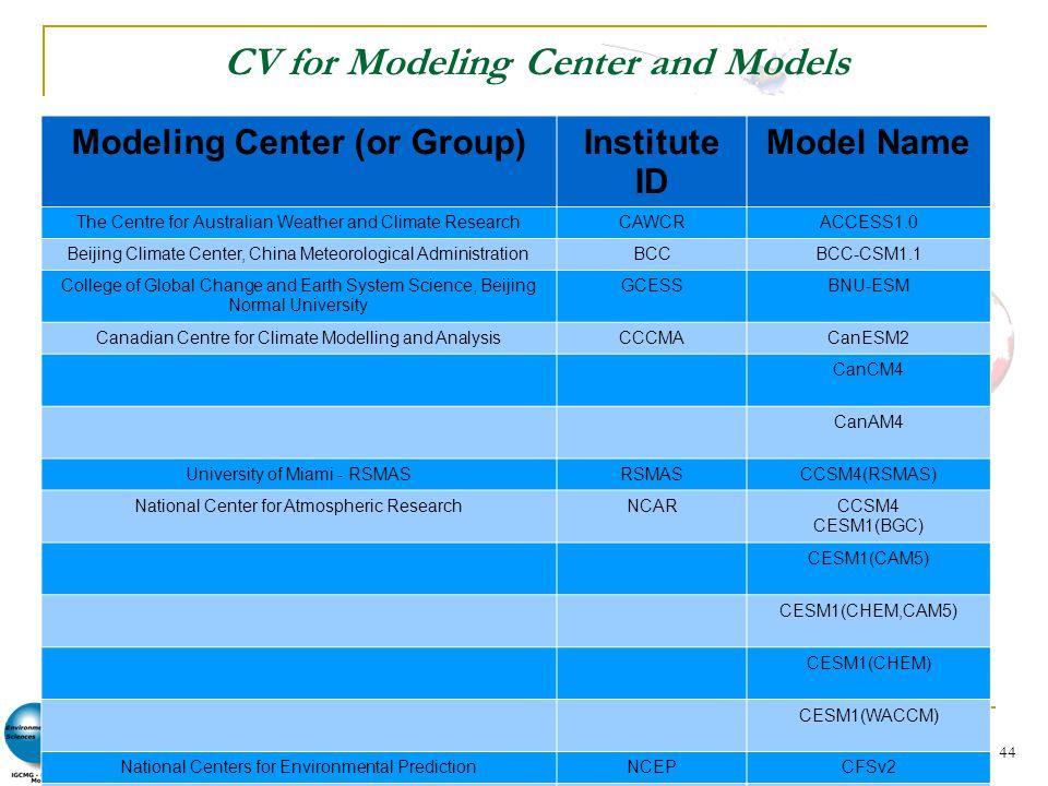 Activité de Modélisation – CMIP – ACCÈS – Prodiguer – Analyses CMIP5 et Prodiguer. S.Denvil et al. IPSL 2012. 44 CV for Modeling Center and Models Mod