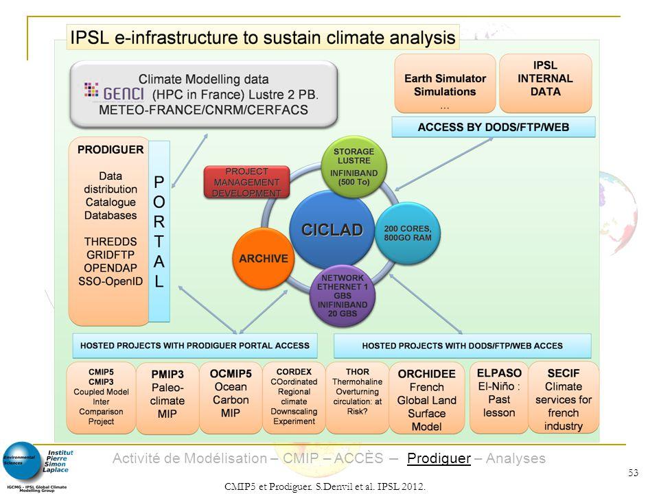 Activité de Modélisation – CMIP – ACCÈS – Prodiguer – Analyses CMIP5 et Prodiguer. S.Denvil et al. IPSL 2012. 53