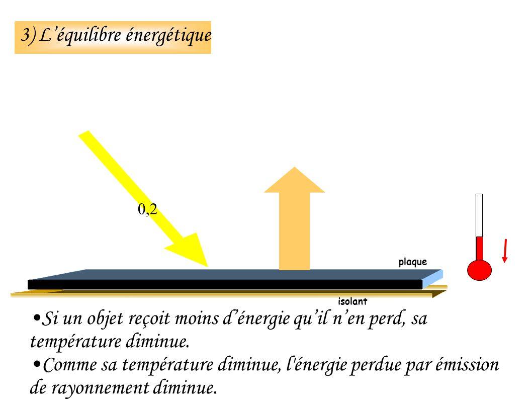 3) Léquilibre énergétique Si un objet reçoit moins dénergie quil nen perd, sa température diminue.