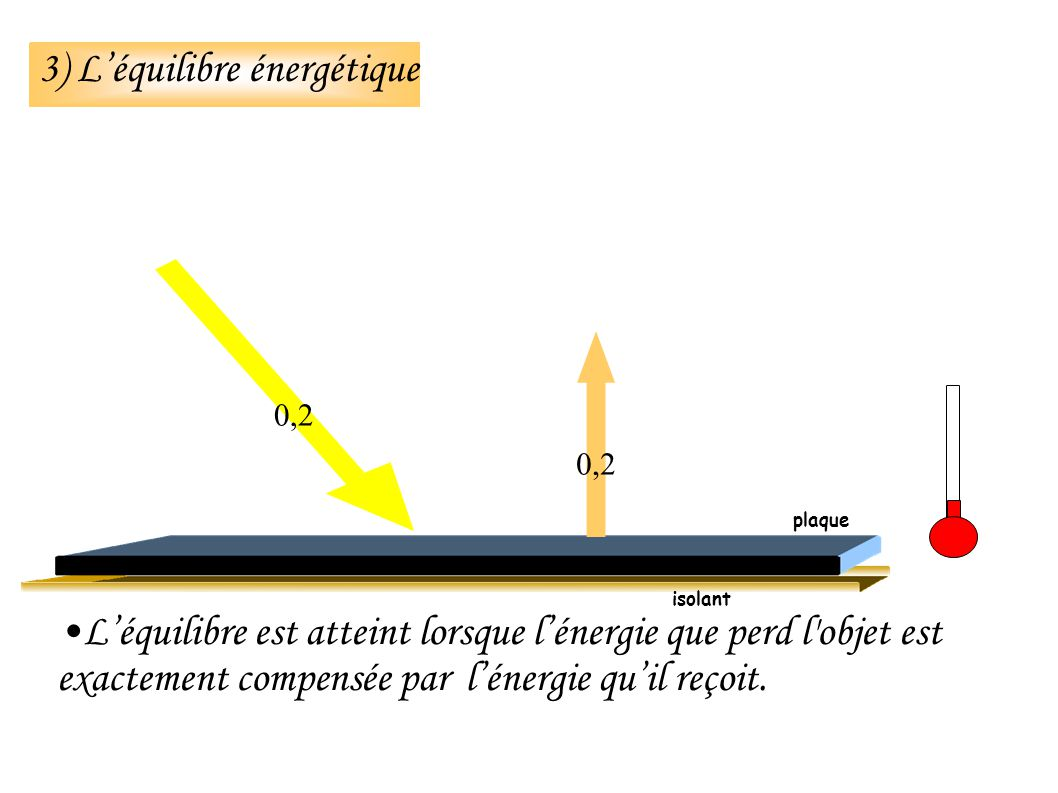 3) Léquilibre énergétique Léquilibre est atteint lorsque lénergie que perd l objet est exactement compensée par lénergie quil reçoit.
