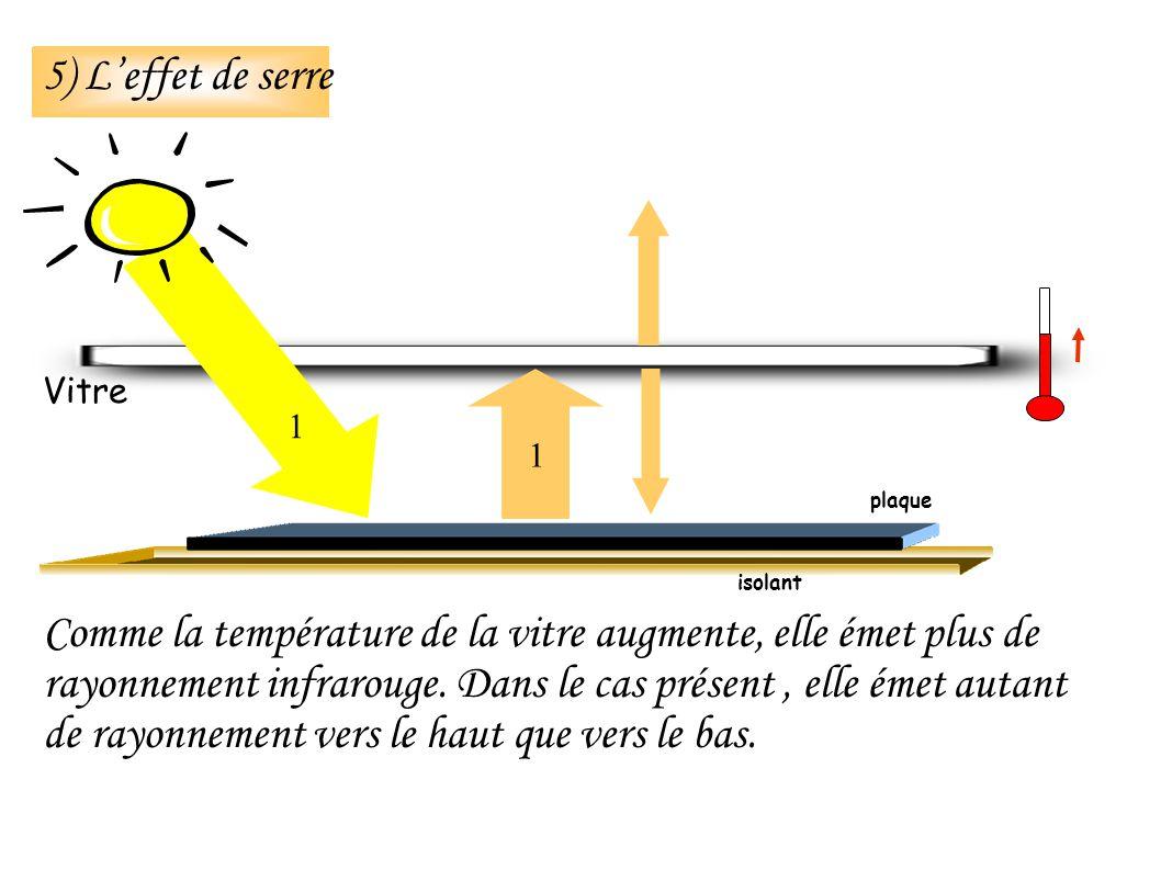 isolant 5) Leffet de serre Vitre Comme la température de la vitre augmente, elle émet plus de rayonnement infrarouge.