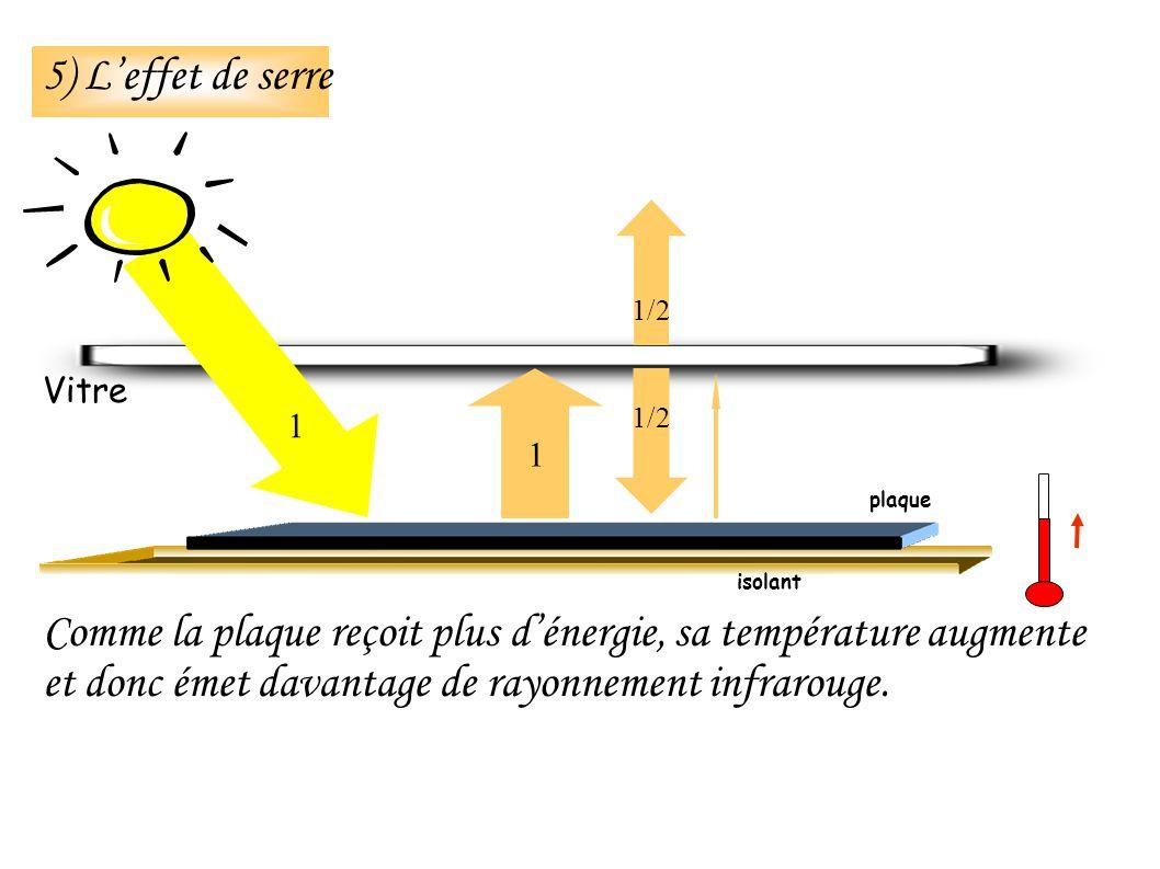 Comme la plaque reçoit plus dénergie, sa température augmente et donc émet davantage de rayonnement infrarouge.