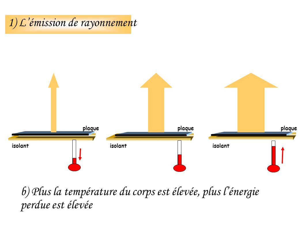 1) Lémission de rayonnement isolant b) Plus la température du corps est élevée, plus lénergie perdue est élevée isolant plaque