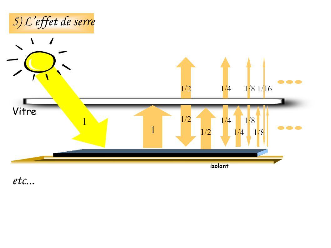 etc... isolant 5) Leffet de serre Vitre 1 1 1/2 1/4 1/8 1/16