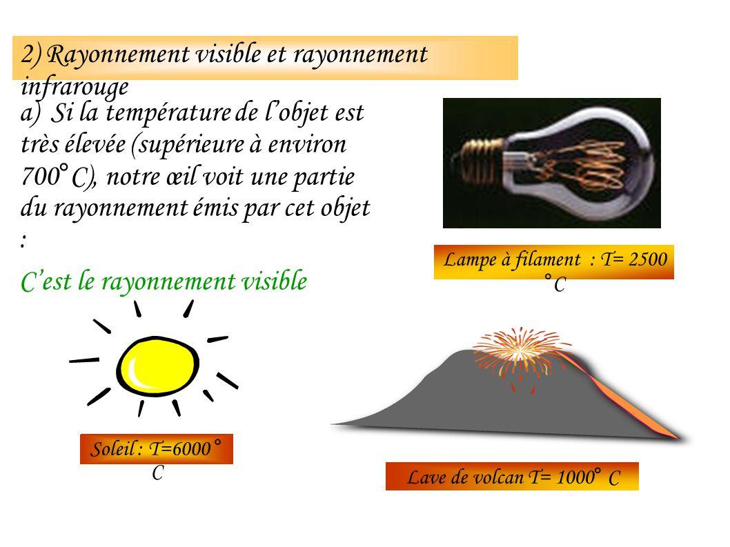 Lave de volcan T= 1000° C Lampe à filament : T= 2500 °C Soleil : T=6000 ° C a) Si la température de lobjet est très élevée (supérieure à environ 700°C), notre œil voit une partie du rayonnement émis par cet objet : Cest le rayonnement visible 2) Rayonnement visible et rayonnement infrarouge