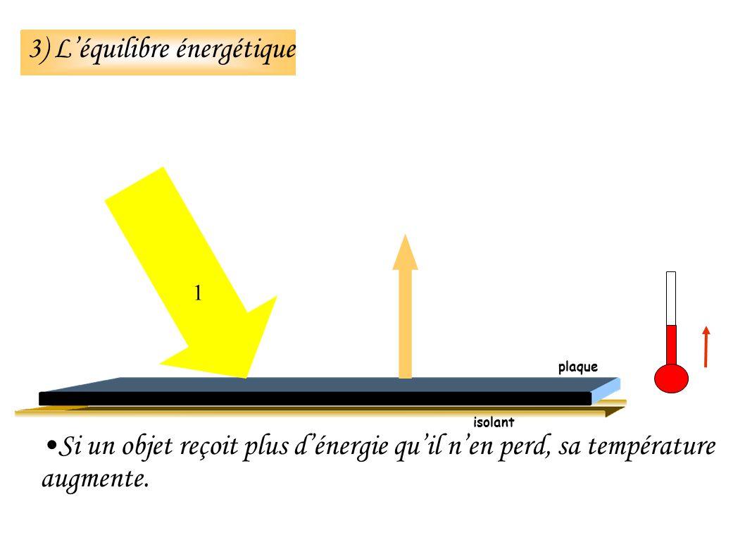 3) Léquilibre énergétique Si un objet reçoit plus dénergie quil nen perd, sa température augmente.