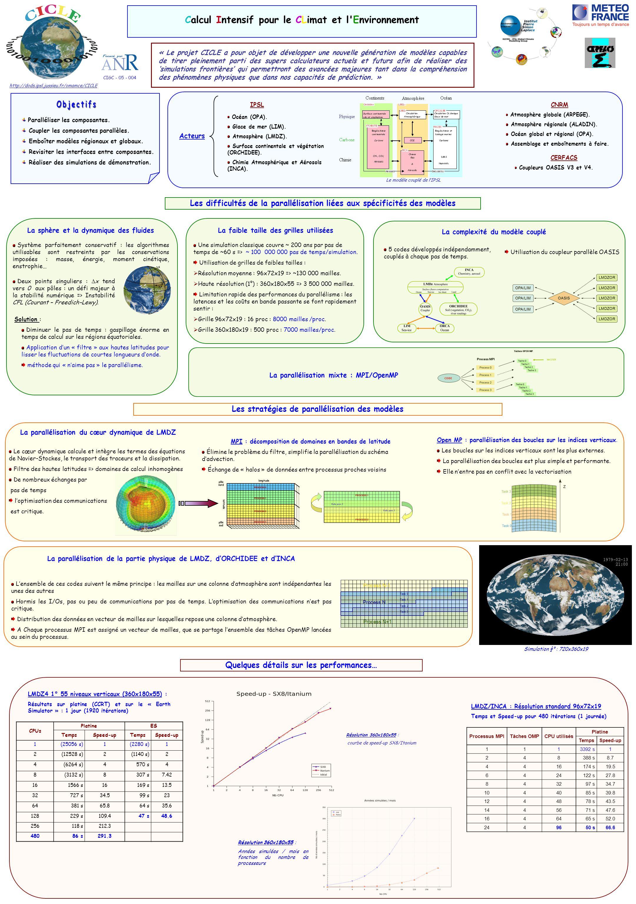 CNRM Atmosphère globale (ARPEGE). Atmosphère régionale (ALADIN). Océan global et régional (OPA). Assemblage et emboîtements à faire. CERFACS Coupleurs