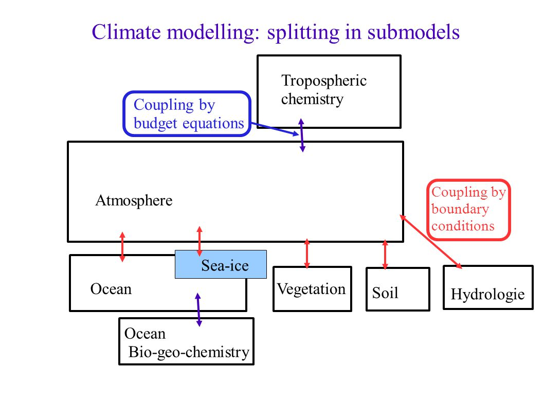 Climate modelling: splitting in submodels Vegetation Soil Hydrologie Ocean Atmosphere Tropospheric chemistry Sea-ice Ocean Bio-geo-chemistry Coupling