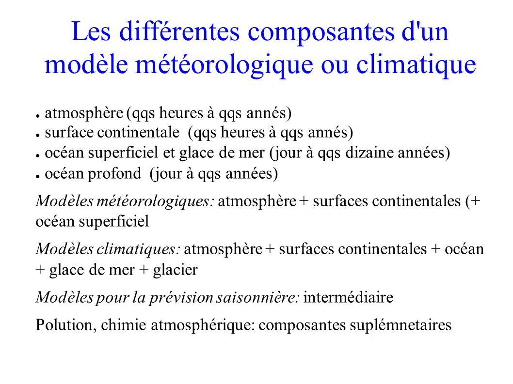 Les différentes composantes d un modèle météorologique ou climatique atmosphère (qqs heures à qqs annés) surface continentale (qqs heures à qqs annés) océan superficiel et glace de mer (jour à qqs dizaine années) océan profond (jour à qqs années) Modèles météorologiques: atmosphère + surfaces continentales (+ océan superficiel Modèles climatiques: atmosphère + surfaces continentales + océan + glace de mer + glacier Modèles pour la prévision saisonnière: intermédiaire Polution, chimie atmosphérique: composantes suplémnetaires