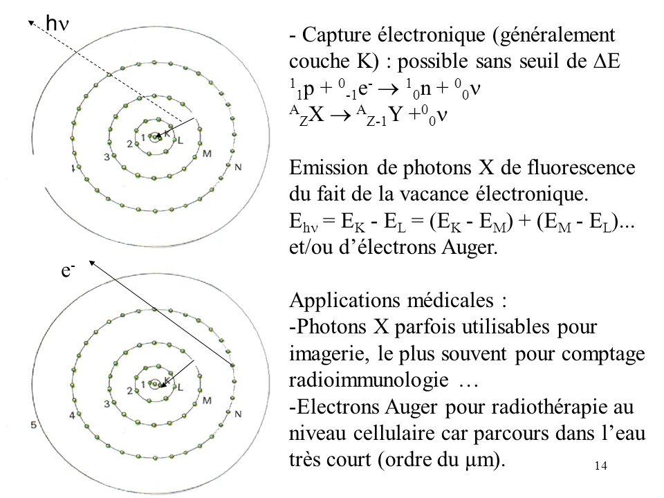 14 h - Capture électronique (généralement couche K) : possible sans seuil de E 1 1 p + 0 -1 e - 1 0 n + 0 0 A Z X A Z-1 Y + 0 0 Emission de photons X de fluorescence du fait de la vacance électronique.