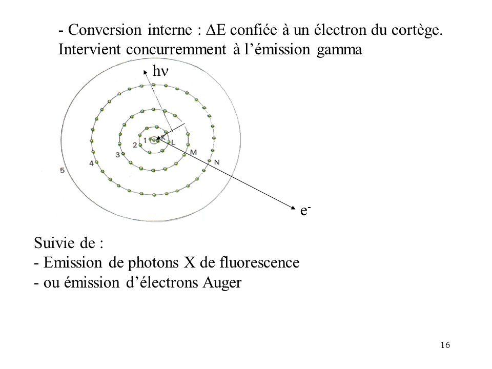 16 e-e- - Conversion interne : E confiée à un électron du cortège. Intervient concurremment à lémission gamma Suivie de : - Emission de photons X de f