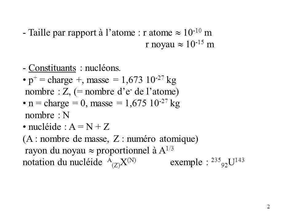 2 - Taille par rapport à latome : r atome 10 -10 m r noyau 10 -15 m - Constituants : nucléons. p + = charge +, masse = 1,673 10 -27 kg nombre : Z, (=