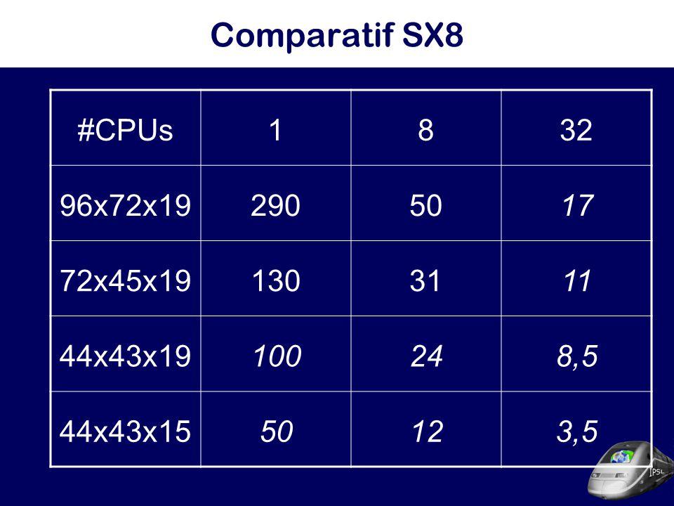 Comparatif SX8 #CPUs1832 96x72x192905017 72x45x191303111 44x43x19100248,5 44x43x1550123,5