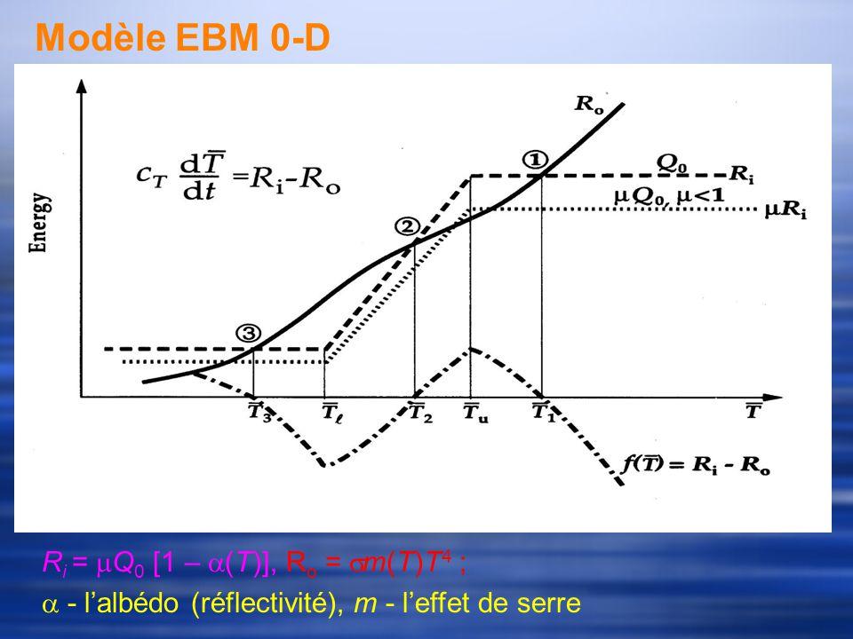 Modèle EBM 0-D R i = Q 0 [1 – (T)], R o = m(T)T 4 ; - lalbédo (réflectivité), m - leffet de serre
