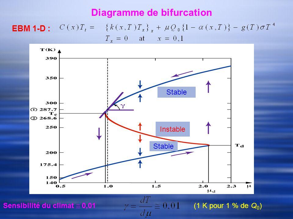 Diagramme de bifurcation Sensibilité du climat 0,01 (1 K pour 1 % de Q 0 ) EBM 1-D : Instable Stable