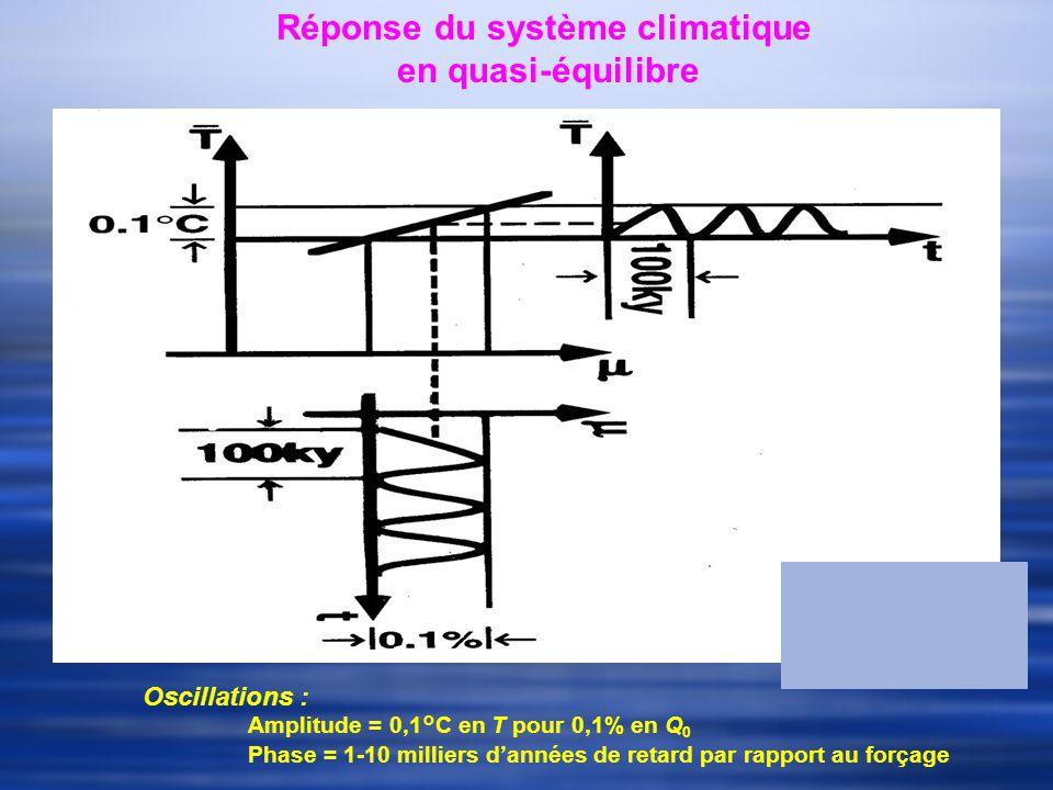 Réponse du système climatique en quasi-équilibre Oscillations : Amplitude = 0,1°C en T pour 0,1% en Q 0 Phase = 1-10 milliers dannées de retard par rapport au forçage