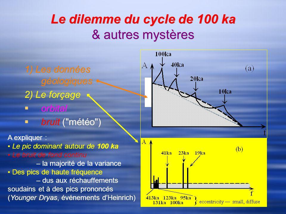 Le dilemme du cycle de 100 ka & autres mystères 1) Les données géologiques 2) Le forçage orbital bruit ( météo ) 1) Les données géologiques 2) Le forçage orbital bruit ( météo ) A expliquer : Le pic dominant autour de 100 ka Le bruit de fond continu – la majorité de la variance Des pics de haute fréquence – dus aux réchauffements soudains et à des pics prononcés (Younger Dryas, événements dHeinrich)
