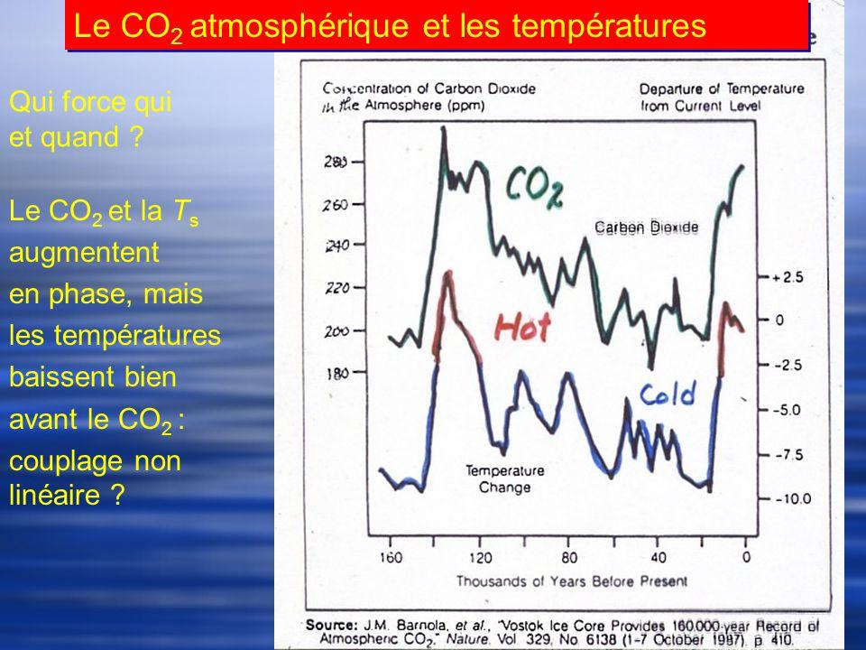 Le CO 2 atmosphérique et les températures Qui force qui et quand .