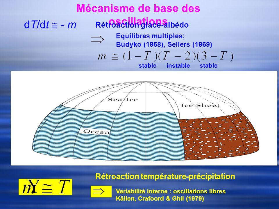 Mécanisme de base des oscillations Rétroaction glace-albédo Equilibres multiples; Budyko (1968), Sellers (1969) stableinstable stable Rétroaction température-précipitation Variabilité interne : oscillations libres Källen, Crafoord & Ghil (1979) dT/dt - m