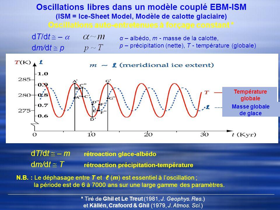 Température globale Masse globale de glace Oscillations libres dans un modèle couplé EBM-ISM (ISM = Ice-Sheet Model, Modèle de calotte glaciaire) Oscillations auto-entretenues à forçage constant * p – précipitation α – albédo, m - masse de la calotte, p – précipitation (nette), T - température (globale) rétroaction glace-albédo rétroaction précipitation-température N.B.