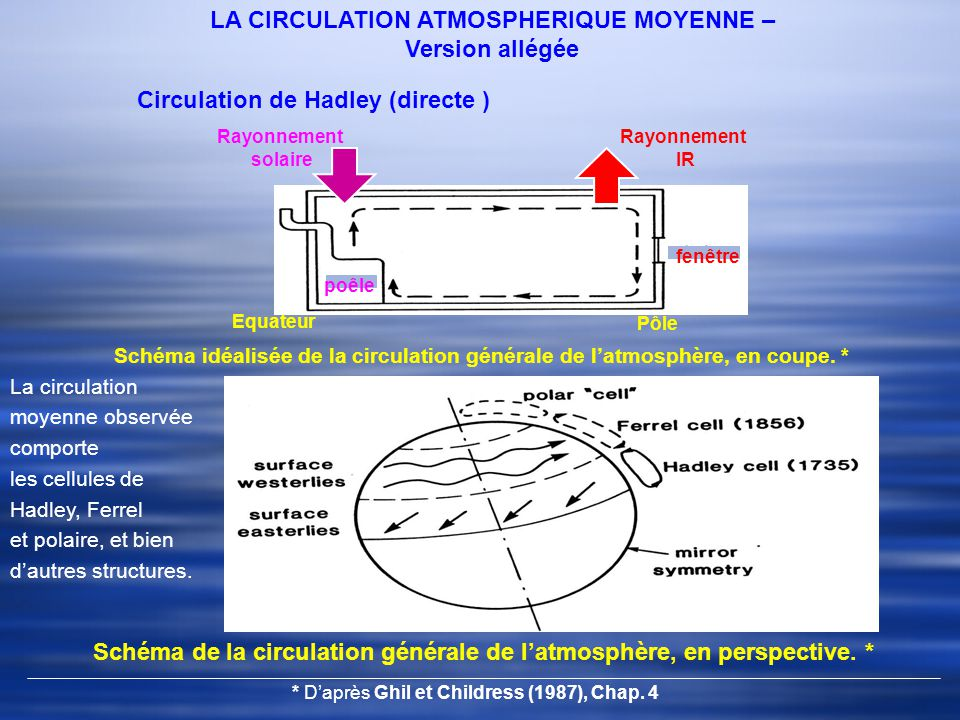 LA CIRCULATION ATMOSPHERIQUE MOYENNE – Version allégée Circulation de Hadley (directe ) Schéma de la circulation générale de latmosphère, en perspective.