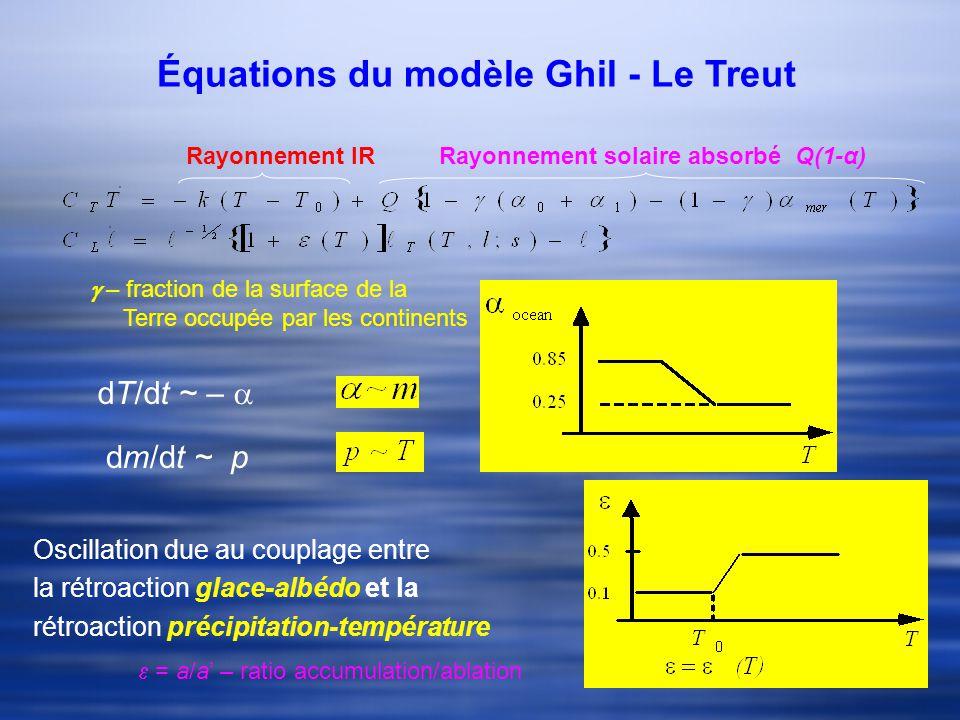 Équations du modèle Ghil - Le Treut – fraction de la surface de la Terre occupée par les continents Rayonnement IRRayonnement solaire absorbé Q(1-α) dT/dt ~ – dm/dt ~ p Oscillation due au couplage entre la rétroaction glace-albédo et la rétroaction précipitation-température = a/a – ratio accumulation/ablation