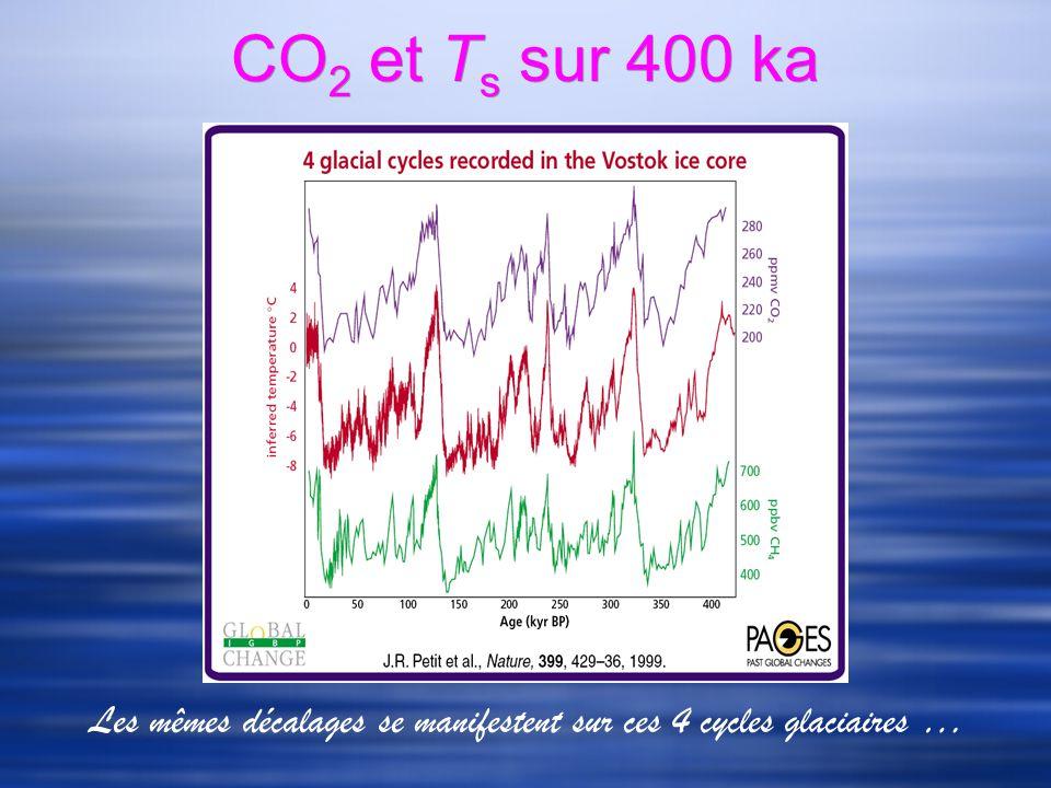 CO 2 et T s sur 400 ka Les mêmes décalages se manifestent sur ces 4 cycles glaciaires …