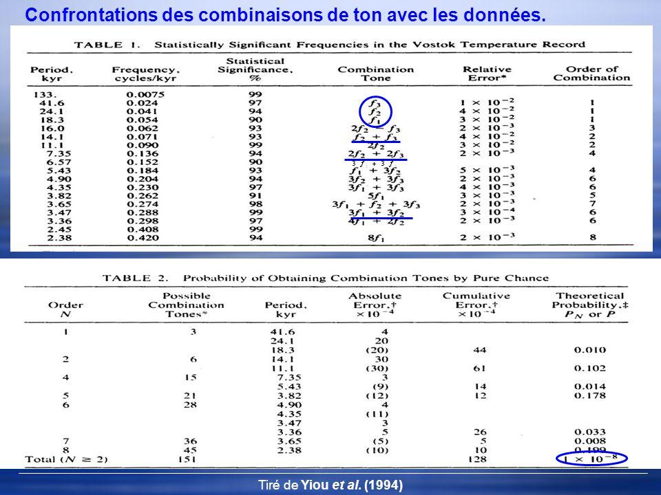 Tiré de Yiou et al. (1994) Confrontations des combinaisons de ton avec les données.