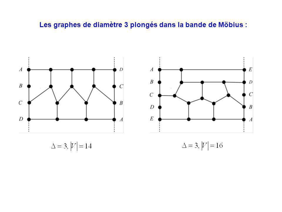 Les graphes de diamètre 3 plongés dans la bande de Möbius :