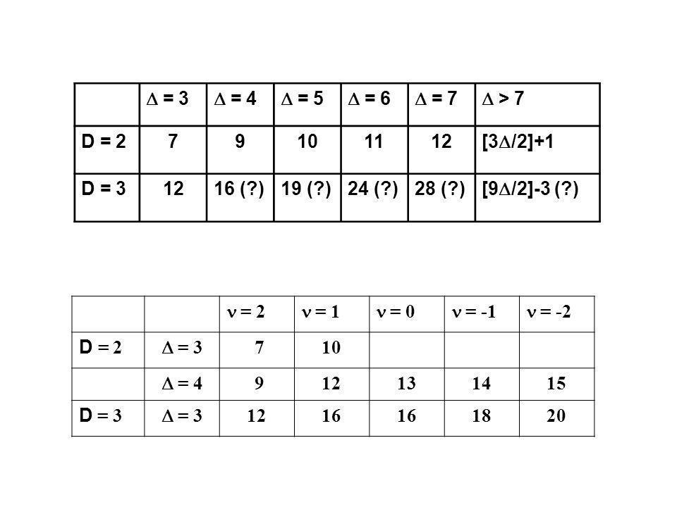 = 3 = 4 = 5 = 6 = 7 > 7 D = 279101112 [3 /2]+1 D = 31216 (?)19 (?)24 (?)28 (?) [9 /2]-3 (?) = 2 = 1 = 0 = -1 = -2 D = 2 = 3 710 = 4 912131415 D = 3 =