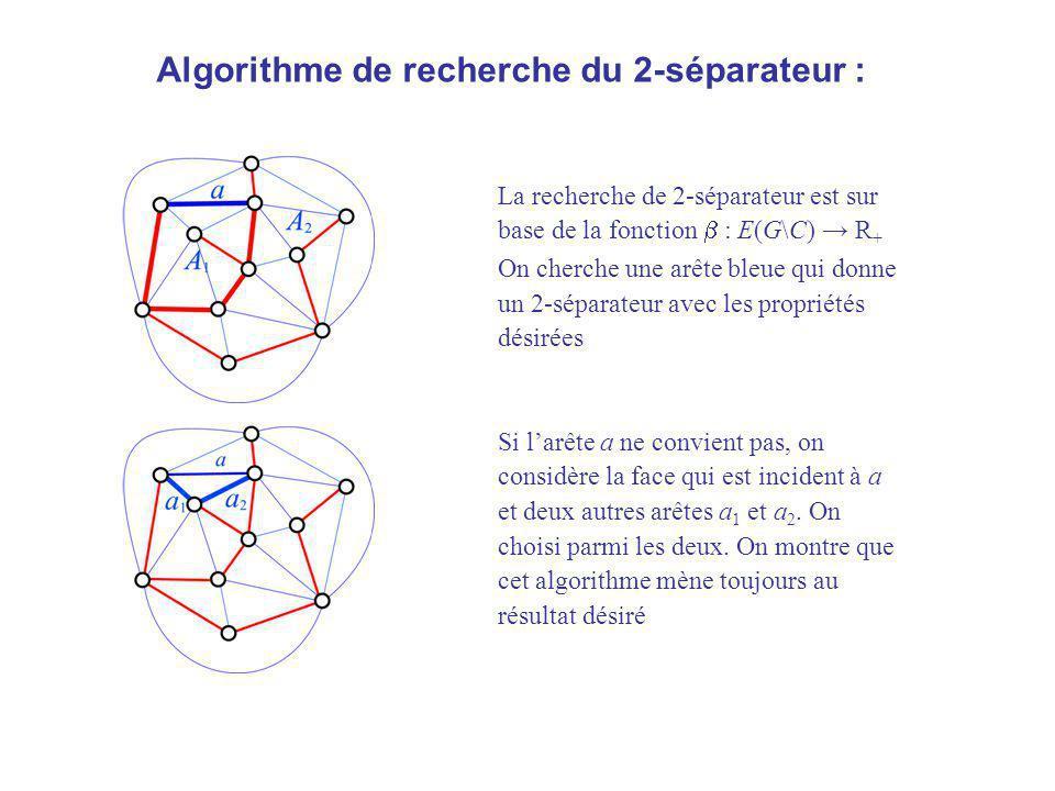 Algorithme de recherche du 2-séparateur : La recherche de 2-séparateur est sur base de la fonction : E(G\C) R + On cherche une arête bleue qui donne u