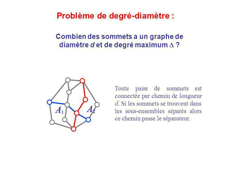 Combien des sommets a un graphe de diamètre d et de degré maximum ? Toute paire de sommets est connectée par chemin de longueur d. Si les sommets se t