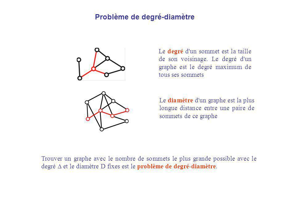 Problème de degré-diamètre Le degré d'un sommet est la taille de son voisinage. Le degré d'un graphe est le degré maximum de tous ses sommets Le diamè