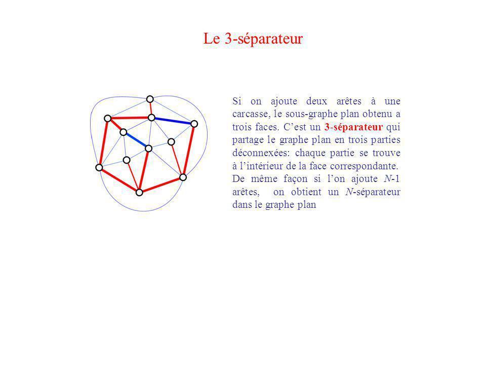 Le 3-séparateur Si on ajoute deux arêtes à une carcasse, le sous-graphe plan obtenu a trois faces. Cest un 3-séparateur qui partage le graphe plan en