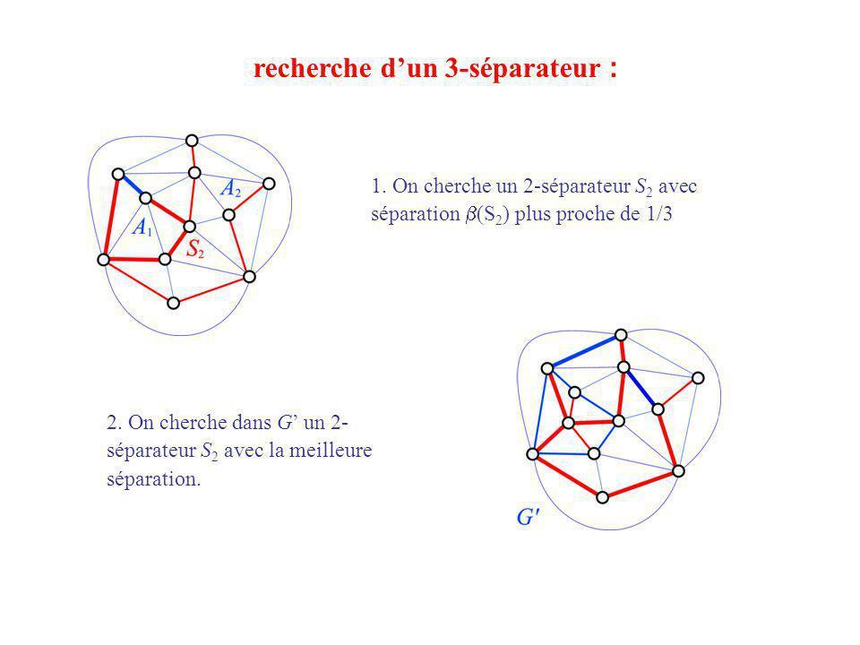 recherche dun 3-séparateur : 1. On cherche un 2-séparateur S 2 avec séparation (S 2 ) plus proche de 1/3 2. On cherche dans G un 2- séparateur S 2 ave